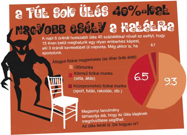 Megöl a túl sok ülés! Tények az ülőmunkáról – infografika
