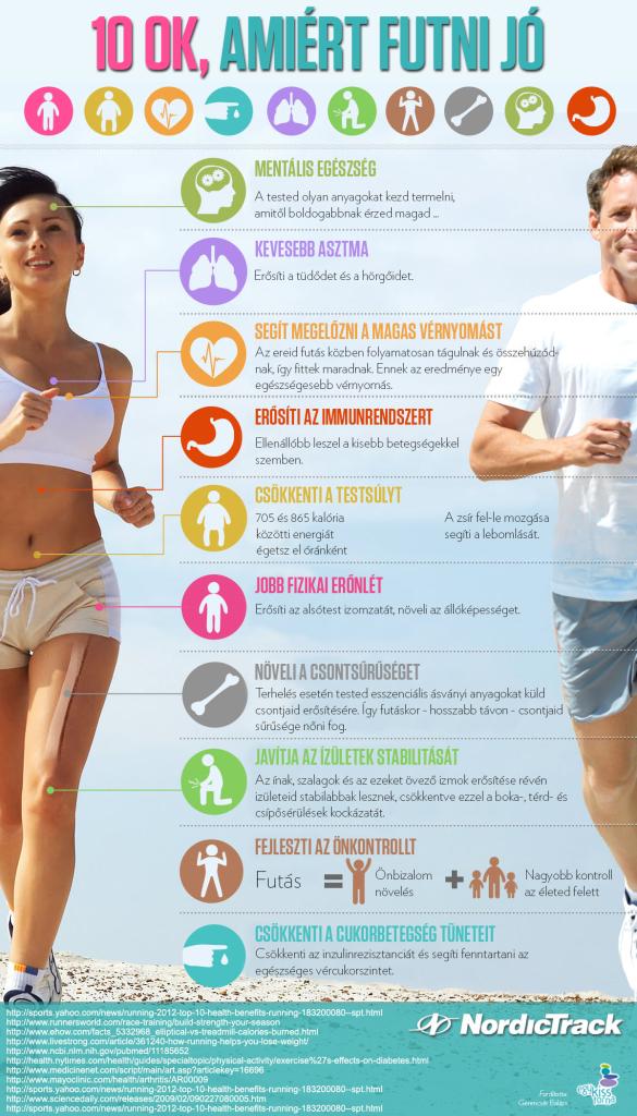 A futás előnyei infografika